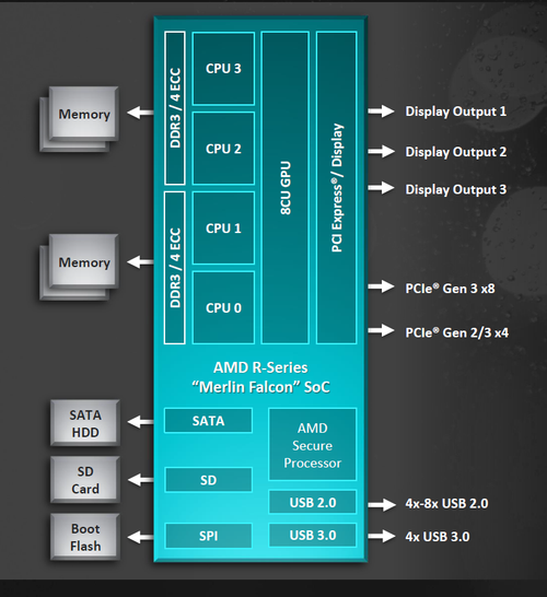 R-Series-block-diagram