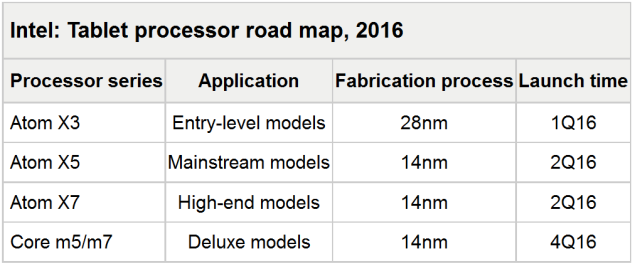roadmap de intel 2016